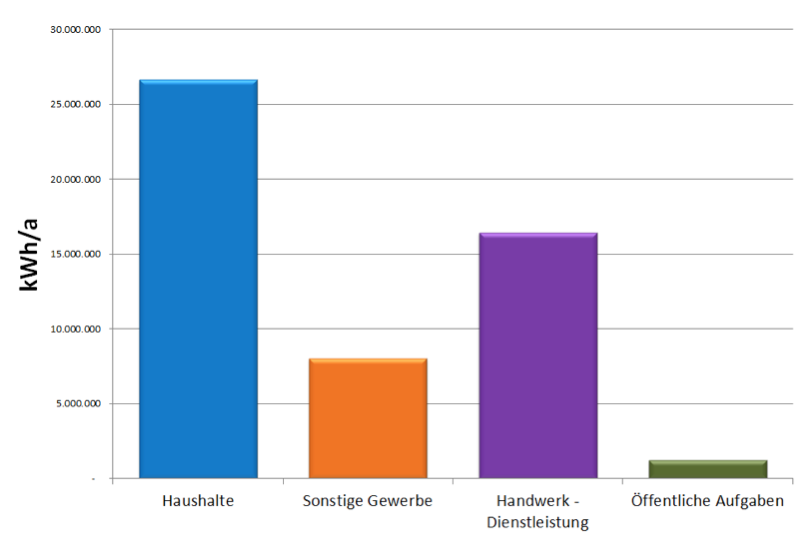 Abbildung 1: Gemeinde Kammern, Gesamtenergiebedarf: 52,3 Millionen kWh pro Jahr aufgeteilt in Gruppen wie Haushalte, Gewerbe, Handwerk und Dienstleistung sowie öffentliche Aufgaben (Gemeinden).